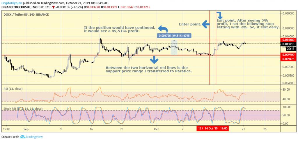 DOCK/USDT 4H Graph